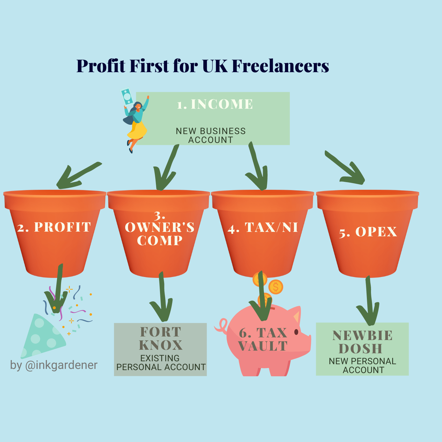 Profit First for UK Freelancers - diagram showing how income is assigned to different pots